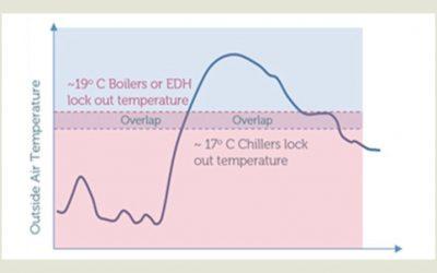 Managing energy efficiency in summer